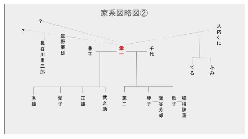 慶喜 子孫 徳川